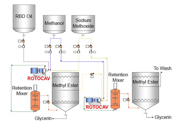 Schema per il processo di transesterificazione di olio RBD per la produzione di biodiesel con il cavitatore idrodinamico ROTOCAV - Processo continuo