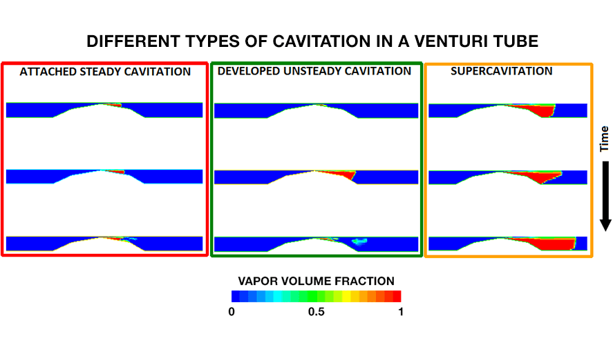Different types of cavitation for different processes