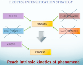Chemische Reaktionen in homogenen und nicht homogenen Systemen